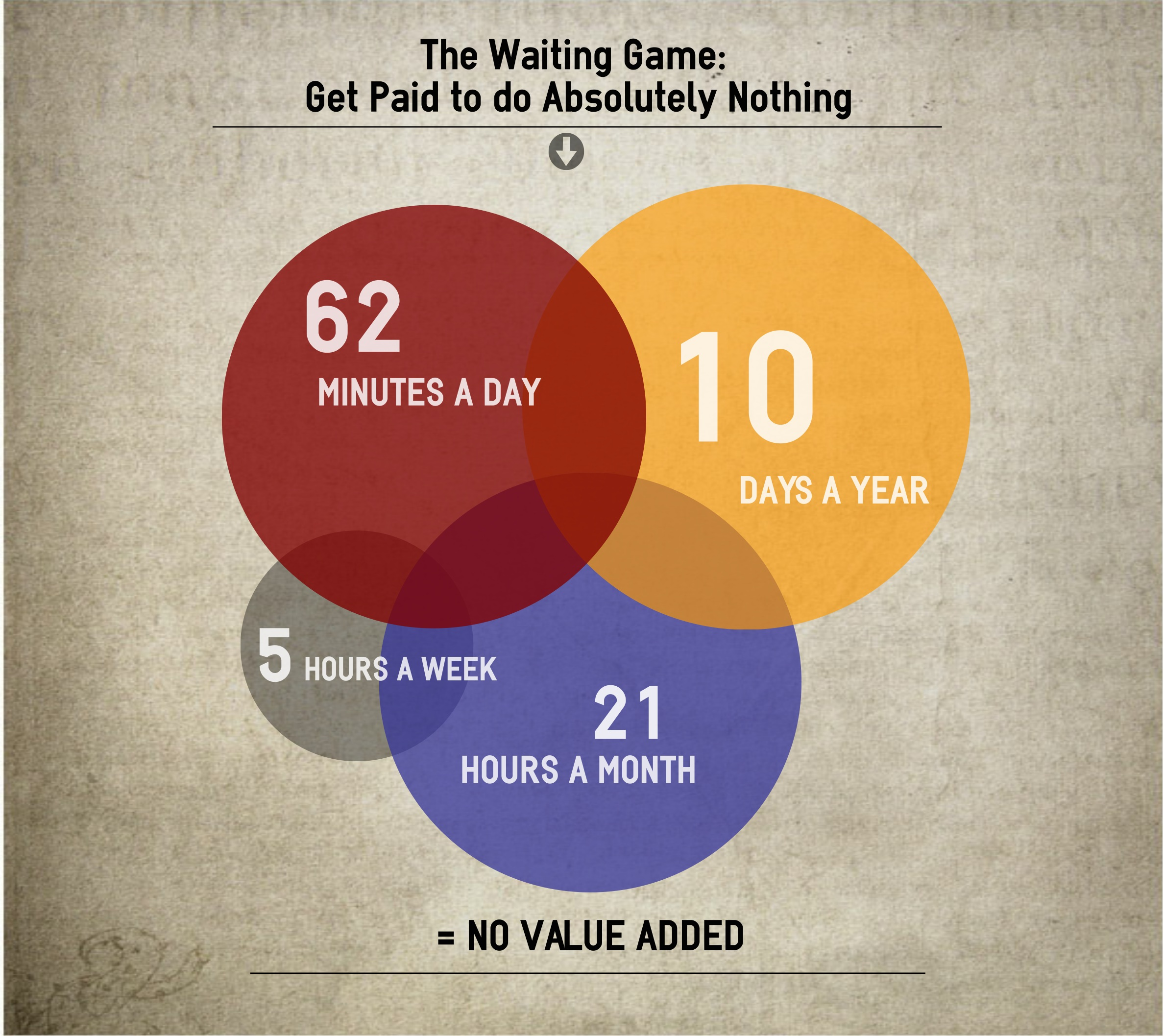 The Waiting Game: Get Paid to do Absolutely Nothing